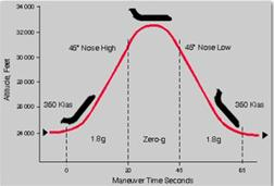 Zero_gravity_flight_trajectory_C9-565.jpg